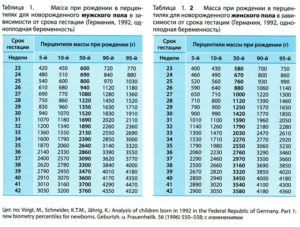 Таблица сколько должен весить ребенок в 33 недели беременности