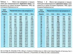 Сколько ребенок набирает в весе после 32 недель беременности