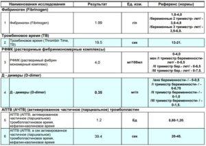 Фибриноген норма при беременности в первом триместре