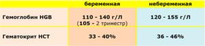 Гемоглобин 100 при беременности 3 триместр