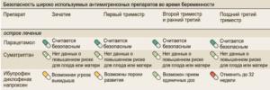 Таблетки от головы для беременных в первом триместре