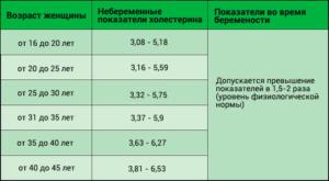 Холестерин при беременности норма 3 триместр