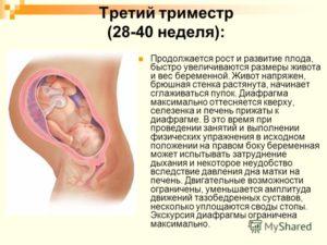 Молочница в третьем триместре беременности