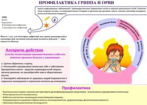 Орви на 20 неделе беременности последствия для ребенка