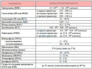 Соэ выше нормы при беременности 3 триместр