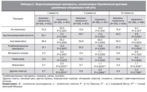 Жаропонижающие средства при беременности 1 триместр