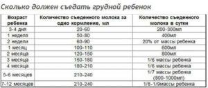 Сколько должен съедать ребенок в 2 месяца за одно кормление