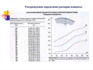 Толщина плаценты норма на 31 неделе беременности