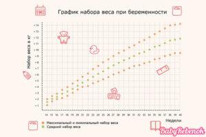 Сколько должна набирать беременная в неделю во втором триместре