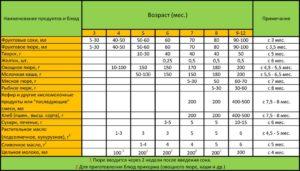 Таблица воз прикорм при искусственном вскармливании