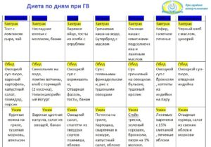 Питание кормящей мамы по месяцам таблица меню