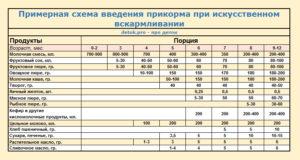 Прикорм в 7 месяцев на искусственном вскармливании таблица