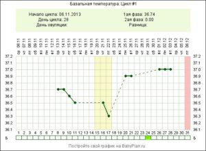Базальная температура на 8 неделе беременности