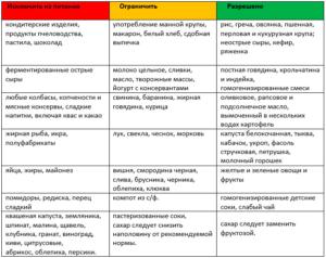 Диета При Аллергическом Дерматите. Питание и диета при аллергическом дерматите: что можно есть взрослым?