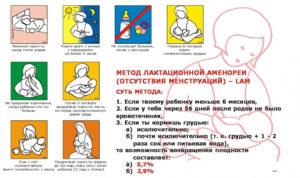 Чем предохраняться после родов кормящей маме