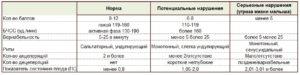 Ктг на 38 неделе беременности норма показателей