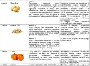 Картофельное пюре можно ли кормящей маме