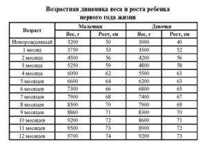 Таблица веса и роста ребенка до 1 на искусственном вскармливании