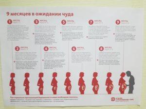18 неделя беременности какой это месяц
