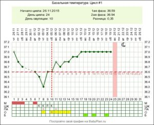 Базальная температура на 5 неделе беременности