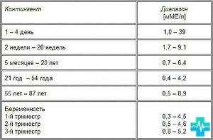 Нормы ттг при беременности по триместрам