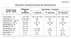 Норма тромбоцитов у беременных 3 триместр