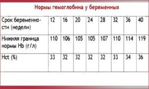 Норма гемоглобина у беременных в третьем триместре