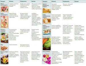 Список продуктов для кормящей мамы