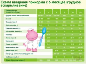 Таблица прикорма детей до года при грудном кормление