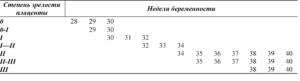 Степень зрелости плаценты на 33 неделе беременности