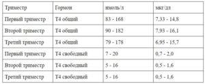 Норма т4 свободный при беременности 1 триместр