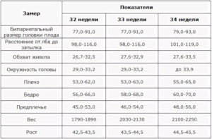 Показатели узи на 33 неделе беременности