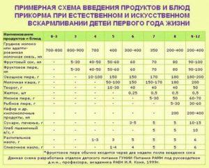 Таблица кормления детей до года