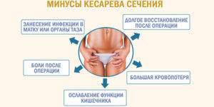 Когда можно принимать ванну после кесарева сечения кормящей маме