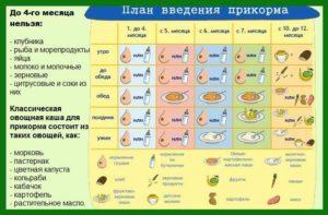 Как вводить прикорм в 4 месяца при искусственном вскармливании таблица