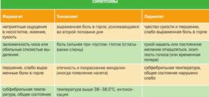 Лечение горла при беременности в 3 триместре