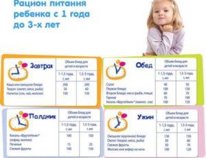 Режим кормления ребенка в 1 год