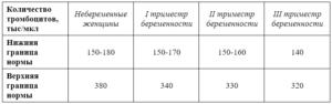 Тромбоциты при беременности норма 3 триместр